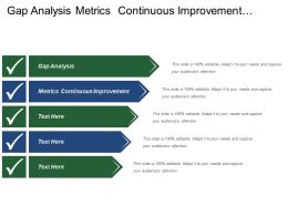 Gap Analysis Metrics Continuous Improvement Define Strategic Goals
