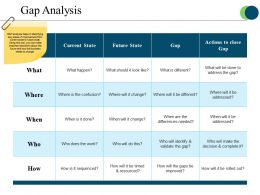 Gap Analysis Ppt Images