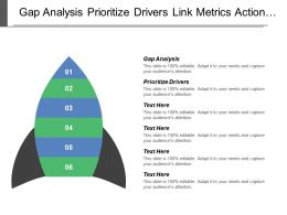 Gap Analysis Prioritize Drivers Link Metrics Action Plan