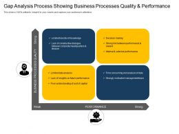Gap Analysis Process Showing Business Processes Quality And Performance
