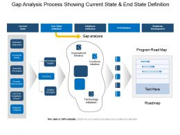 Gap Analysis Process Showing Current State And End State Definition