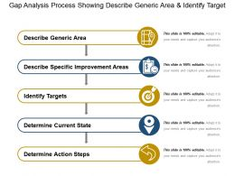 Gap Analysis Process Showing Describe Generic Area And Identify Target