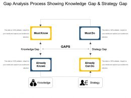 Gap Analysis Process Showing Knowledge Gap And Strategy