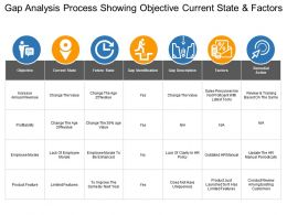 Gap Analysis Process Showing Objective Current State And Factors