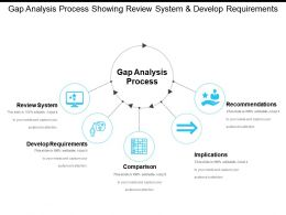 Gap Analysis Process Showing Review System And Develop Requirements