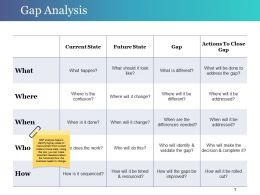 Gap Analysis Sample Of Ppt Presentation