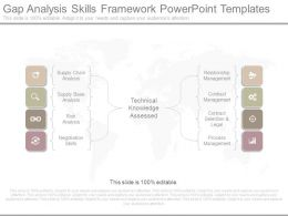 Gap Analysis Skills Framework Powerpoint Templates