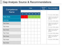 Gap Analysis Source And Recommendations Ppt Design