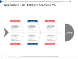 Gap Analysis Tool Fishbone Analysis 6 MS Tactical Planning Needs Assessment Ppt Themes