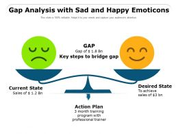 Gap Analysis With Sad And Happy Emoticons