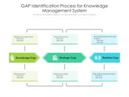 Gap Identification Process For Knowledge Management System