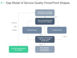 Gap Model Of Service Quality Powerpoint Shapes