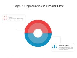 Gaps And Opportunities In Circular Flow