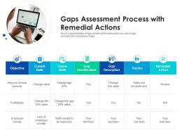 Gaps Assessment Process With Remedial Actions