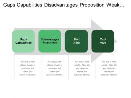 Gaps Capabilities Disadvantages Proposition Weak Brand Names