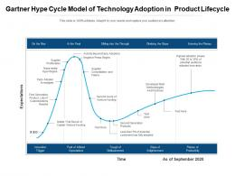 Gartner Hype Cycle Model Of Technology Adoption In Product Lifecycle