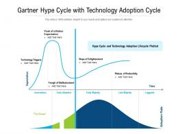 Gartner Hype Cycle With Technology Adoption Cycle
