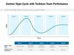 Gartner Hype Cycle With Tuckman Team Performance