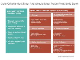 Gate Criteria Must Meet And Should Meet Powerpoint Slide Deck