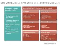 Gate Criteria Must Meet And Should Meet Powerpoint Slide Deck