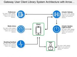 Gateway User Client Library System Architecture With Arrow Flow And Icons