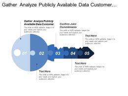 Gather Analyze Publicly Available Data Customer Confirm Joint Commitments