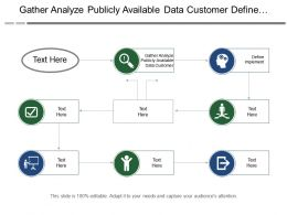 Gather Analyze Publicly Available Data Customer Define Implement