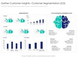 Gather Customer Insights Customer Segmentation Rural Internet Marketing Strategy And Implementation
