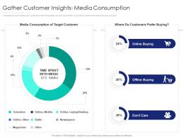 Gather Customer Insights Media Consumption Internet Marketing Strategy And Implementation