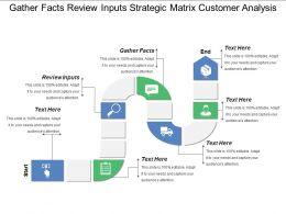 Gather Facts Review Inputs Strategic Matrix Customer Analysis