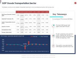 GDP Goods Transportation Sector Ppt Powerpoint Presentation Show Slides