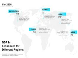 GDP In Economics For Different Regions