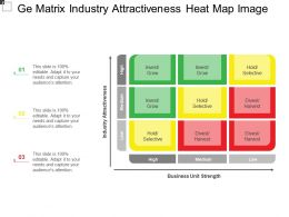 Ge Matrix Industry Attractiveness Heat Map Image