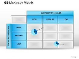 Ge McKinsey Matrix Powerpoint Presentation Slides