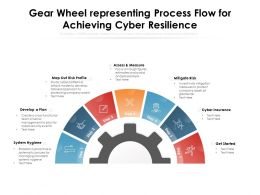 Gear Wheel Representing Process Flow For Achieving Cyber Resilience