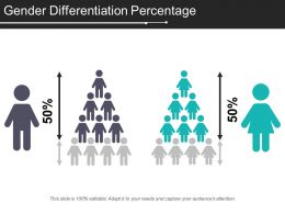 Gender Differentiation Percentage
