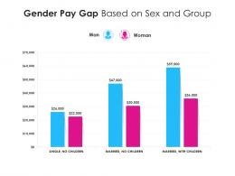 Gender Pay Gap Based On Sex And Group