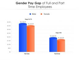 Gender Pay Gap Of Full And Part Time Employees