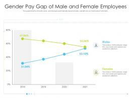 Gender Pay Gap Of Male And Female Employees