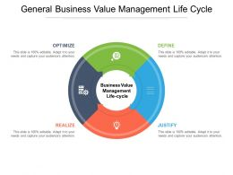 General Business Value Management Life Cycle
