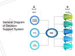 General Diagram Of Decision Support System