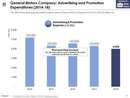 General Motors Company Advertising And Promotion Expenditures 2014-18