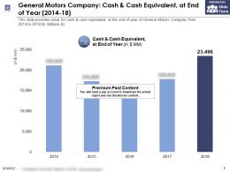 General Motors Company Cash And Cash Equivalent At End Of Year 2014-18