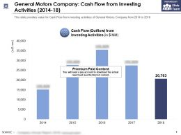 General Motors Company Cash Flow From Investing Activities 2014-18