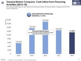 General Motors Company Cash Inflow From Financing Activities 2014-18
