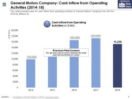 General Motors Company Cash Inflow From Operating Activities 2014-18
