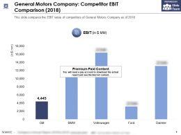 General Motors Company Competitor EBIT Comparison 2018