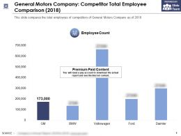 General Motors Company Competitor Total Employee Comparison 2018