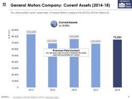 General Motors Company Current Assets 2014-18