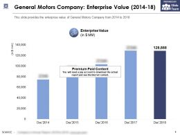 General Motors Company Enterprise Value 2014-18